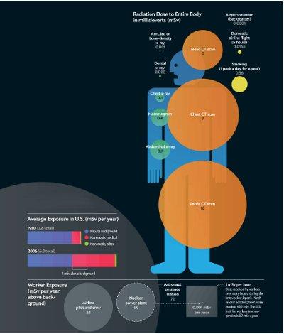 Radiación médica infografía